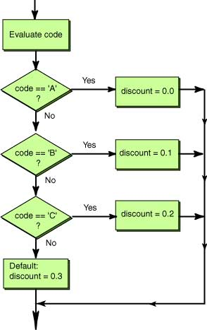 Flowchart of a break statement ccuart Image collections